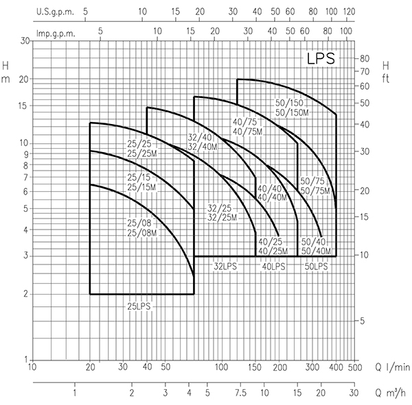 پمپ خطی ابارا سری LPS